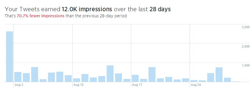 Twitter impressions report