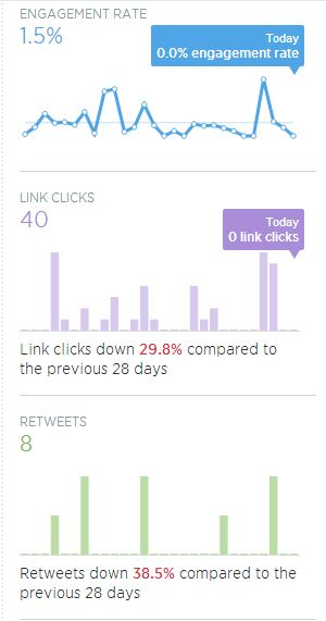 twitter reports engagement links clicked and retweets